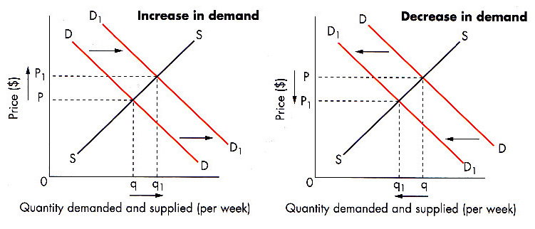 does better quality decrease or increase demand Explain the difference between decrease a decrease in quantity demanded is the result of an increase in price the decrease a decrease in demand.