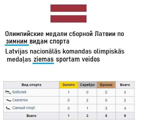 Медали Латвии на Олимпийских играх