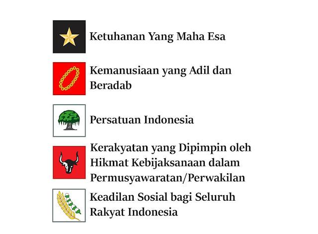 Fungsi pancasila sebagai pandangan hidup di indonesia