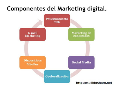 Componentes del Marketing Digital