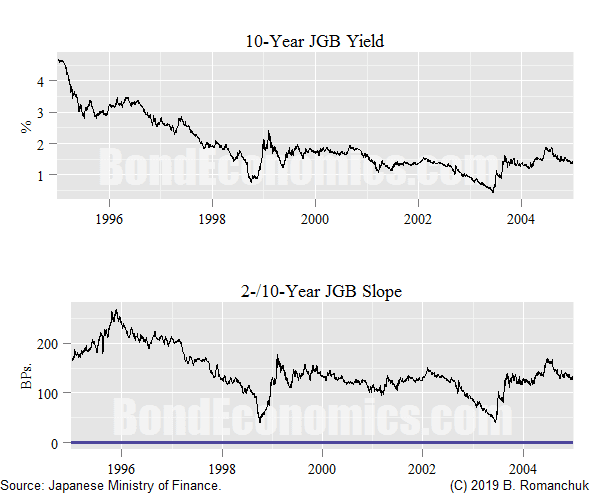 10-Year JGB Yield and Slope