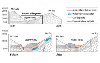 Vaiont dam landslide disaster Italy 1963 flood geology travel trip tour