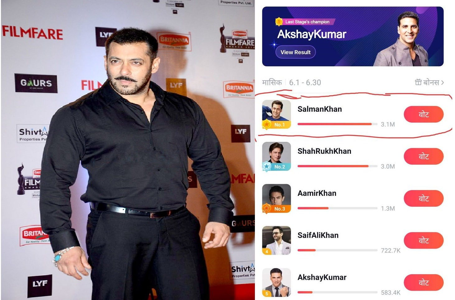 salman-khan-with-3.1-million-votes-most-liked-bollywood-Khan-on-halo