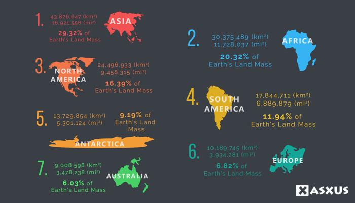 7 Urutan Benua Terbesar dan Terluas di Dunia