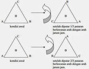 Pengertian Dan Macam - Macam Simetri Pada Bangun Datar