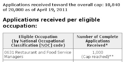 1,000 cap for Restaurant and Food Service Managers has been reached!