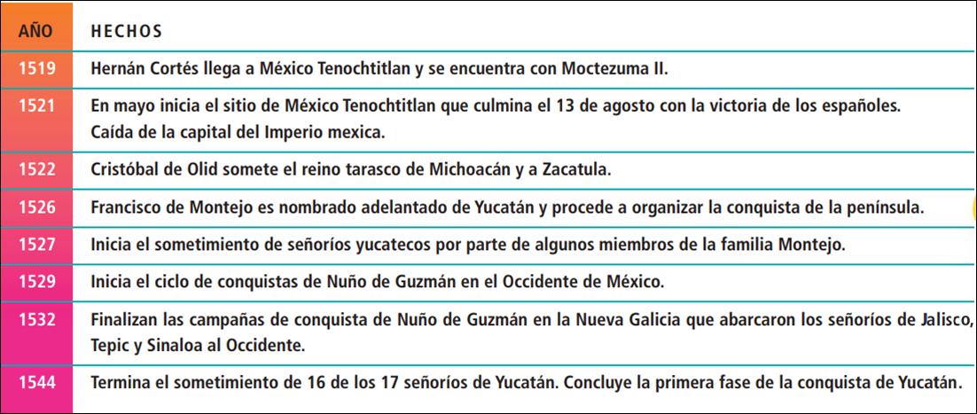 Conquista de tenochtitlan yahoo dating 10