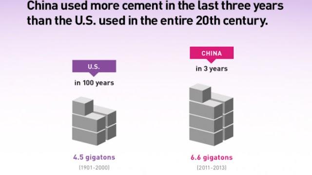 Η Κίνα χρησιμοποίησε περισσότερο τσιμέντο σε τρία χρόνια από όσο οι ΗΠΑ στον 20ο αιώνα