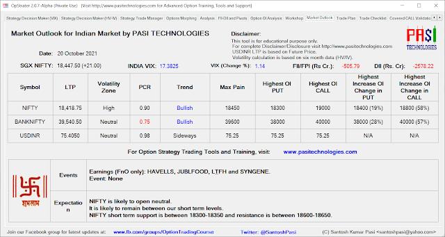 Indian Market Outlook: October 20, 2021