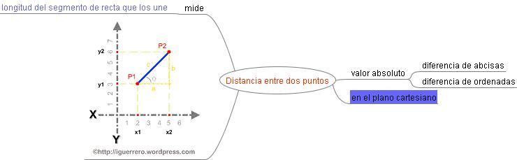 Proyectos En El Area De Matematica Distancia Entre Dos Puntos
