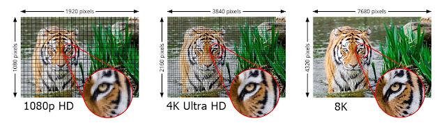1080p vs 4K vs 8K