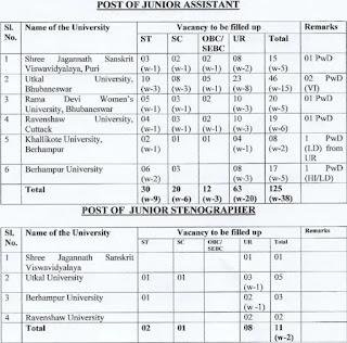 SSB Odisha Junior Assistant Recruitment 2020 136 Junior Stenographer Govt jobs Exam Notification