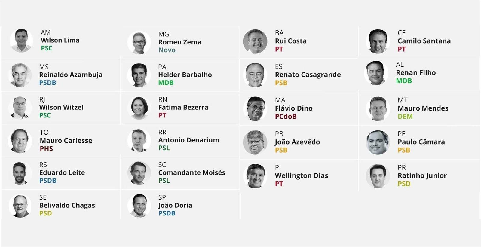 Confira a lista dos 22 governadores contra a diminuição do preço dos combustíveis