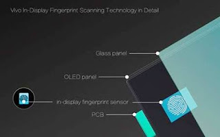 IS IN-DISPLAY FINGERPRINT