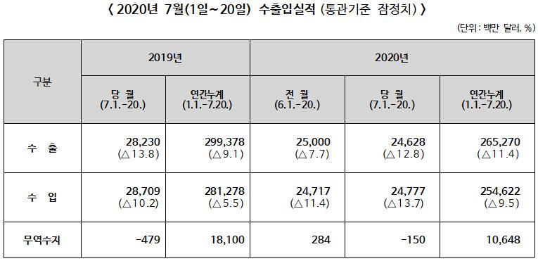 2020년 7월1~20일 수출입 전년동기대비 수출 12.8% 감소, 수입 13.7% 감소