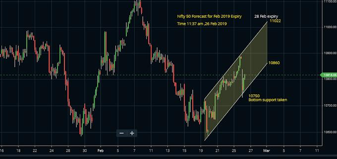 Nifty 50 February 2019 Expiry Forecast.