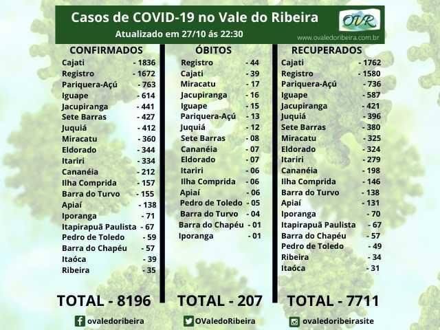 Vale do Ribeira soma 8196 casos positivos, 7711 recuperados e 207 mortes do Coronavírus - Covid-19