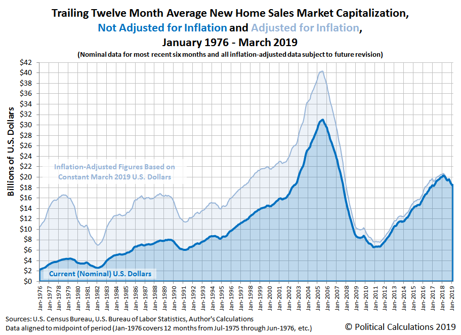 Trailing Twelve Month Average New Home Sales Market Capitalization, Not Adjusted for Inflation and Adjusted for Inflation, January 1976 - March 2019