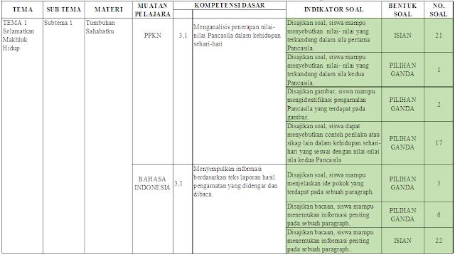 Kisi-kisi UTS kelas 6 Tema 1 Subtema 1-2