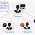 Begini Lho Sistem Forex Copy Trade di MQL5 Bekerja