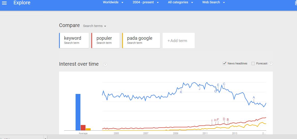 Cara Menentukan Keyword Populer Pada Google