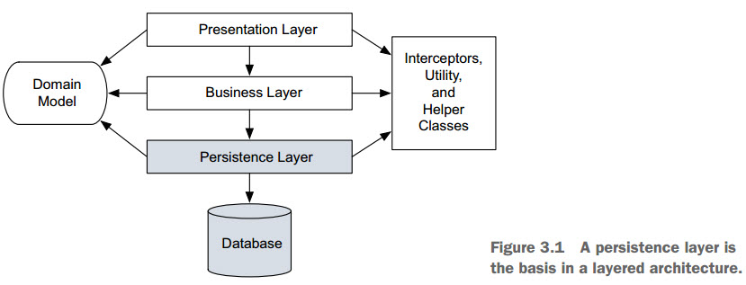 The example caveatemptor application the typical proven high level application architecture uses three layers one each for presentation business logic and persistence as shown in figure ccuart Gallery