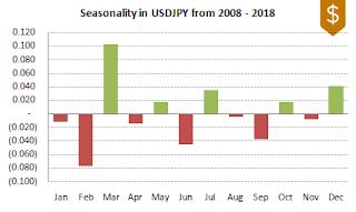 USDJPY FX Seasonality 2008-2018