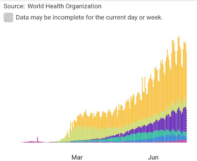 Lengkung pandemik dunia