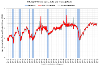 Vehicle Sales