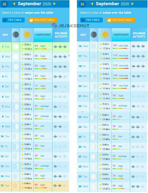 tabel pasang surut laut cirebon september 2020