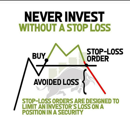 Never Invest Without a Stoploss