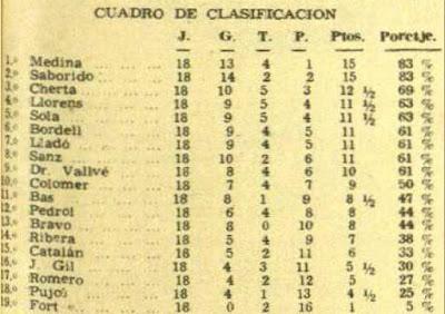 Clasificación del Campeonato Individual de Ajedrez de Catalunya de 1950