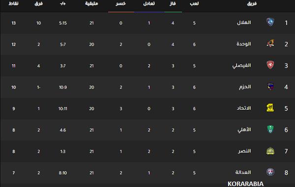 ترتيب الدوري السعودي بعد تعثر الاتحاد امام الحزم