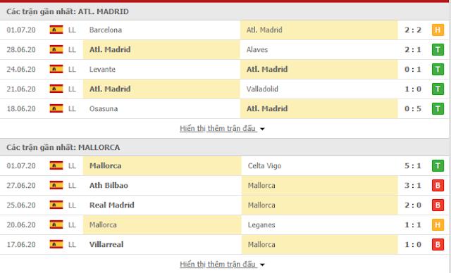 12BET Tip Atletico vs Mallorca, 03h ngày 4/7 - La Liga Tbn3
