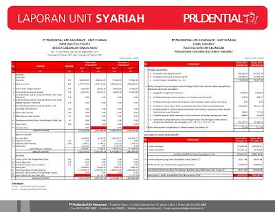 Contoh Laporan Keuangan Syariah dari Prudential