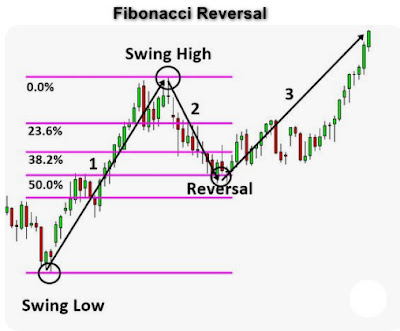 Retracement becomes reversal forex