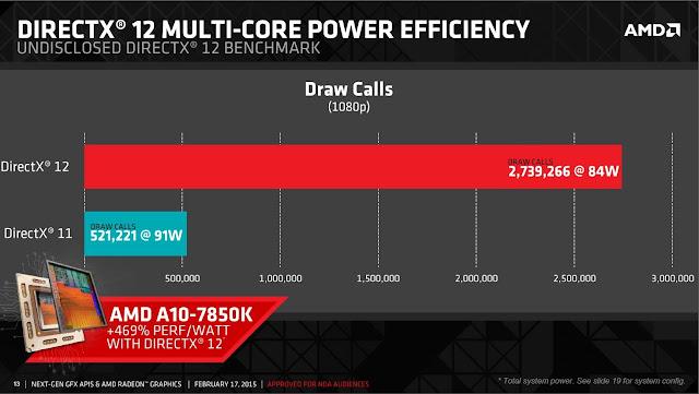 Fakta Unik AMD Dan Nvidia Yang Pastinya Belum Kamu Ketahui