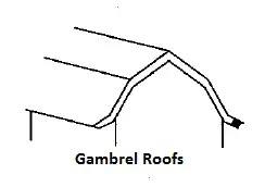 Roof Covering Materials | Various Types of a Pitched Roof