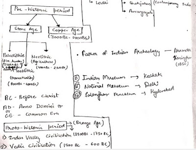 Modern History Hand Written Full Class Notes Free Download
