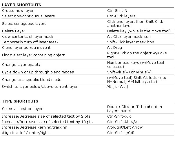 Adobe Photoshop Cs5 Keyboard Shortcuts Pdf