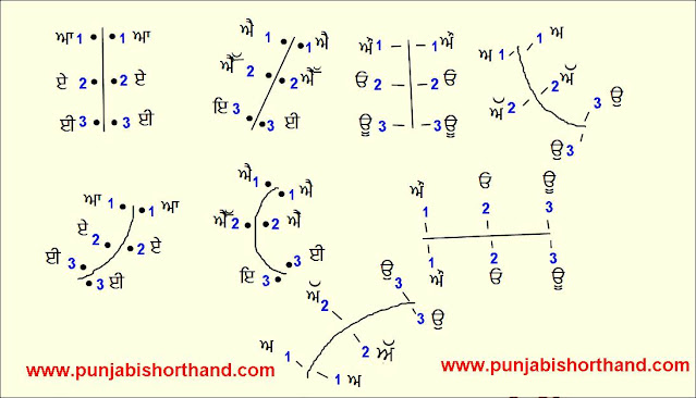 Vowels-choart-punjabi-shorthand-kartar-singh