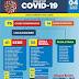 Brumado tem 53 novos casos de coronavírus nas últimas 24h