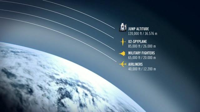 Gráfico com altitudes que Felix Baumgartner superou