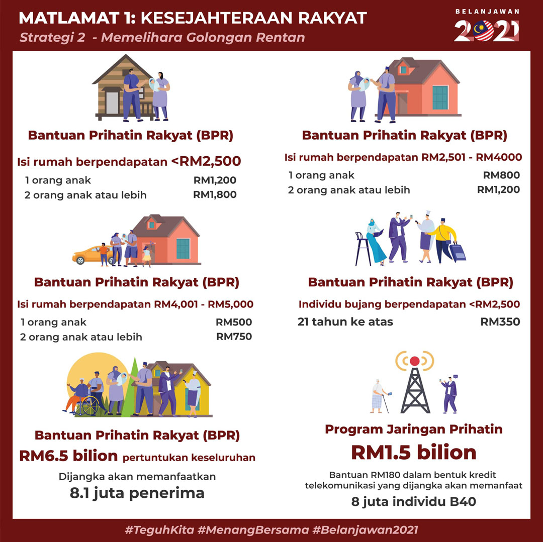 Intipati Belanjawan 2021 - Strategi Kedua