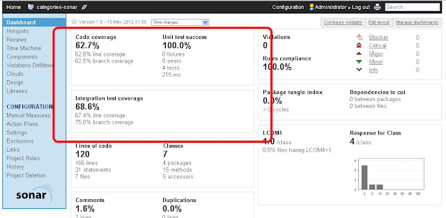 Easy Unit and Integration Code Coverage - DZone Java