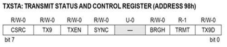 Serial communication with PIC16F877 microcontroller | De