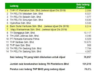 76.2% Dari Keseluruhan Ladang Sawit Milik Tabung Haji Sudah/Sedang Dijual Oleh PH