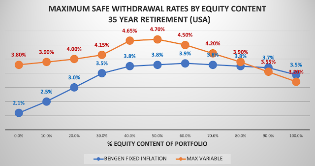 Graph of Safe Withdrawal Rates versus equity content of  a portfolio