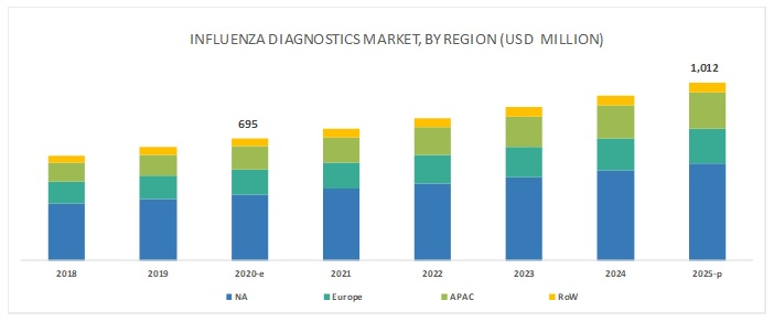 Traditional diagnostic tests market