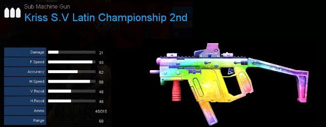 Detail Statistik Kriss S.V Latin Championship 2nd